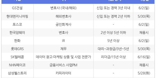 [5월22일] 비즈니스피플 임원/전문직/경력직 채용정보