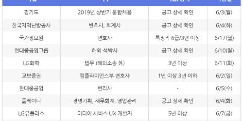 [5월24일] 비즈니스피플 임원/전문직/경력직 채용정보
