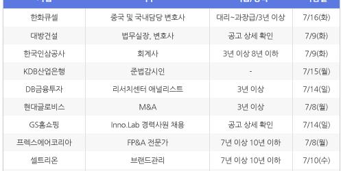 [7월3일] 비즈니스피플 임원/전문직/경력직 채용정보