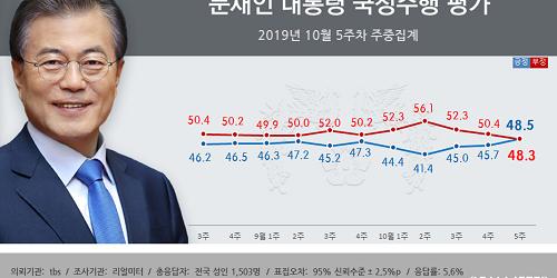 문재인 지지율 48.5%로 올라, 긍정이 부정을 2개월 만에 앞질러