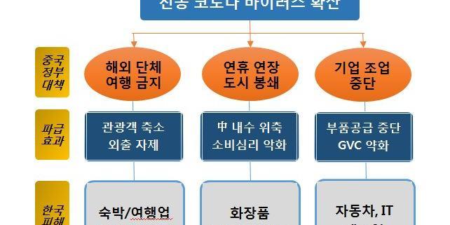 """하나금융경영연구소 """"코로나19가 국내 산업에 사스 이상 충격"""""""